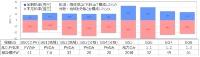 実証によるインバランス率の結果(2020年11月九州エリアの9グループ)