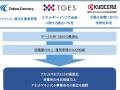 東京センチュリーなど3社、「アセマネ」高度化を実証