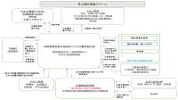 笹川小水力発電所の事業スキーム