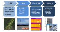 ドローンによる太陽光パネルの点検
