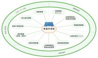 O&M業務管理システムの概要
