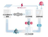 CO2循環サイクル