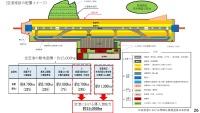 空港への太陽光設置の可能性