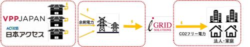 余剰電力の活用モデル