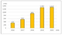 家庭用蓄電池に関する相談件数の推移