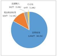 相談事例における販売形態の割合