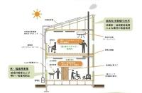 多摩産材を活用したZEB新事務所の概念図