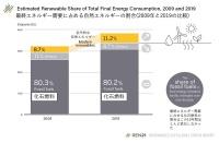 最終エネルギー需要に占める再生可能エネルギーと化石燃料の割合