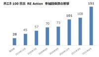 再エネ100宣言RE Action参加団体数の推移