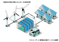 蓄電池交換サービスのイメージ