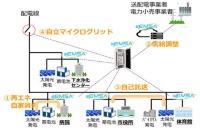 sEMSA-μGridの構成例と主要機能