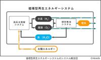 循環型再生エネルギーシステムの概念図