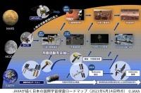 JAXAによる日本の国際宇宙探査ロードマップ