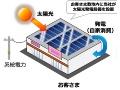 「マックスバリュ」に太陽光設置、北電初のオンサイトPPA