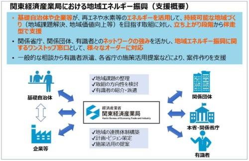 図1●関東経済産業局における地域エネルギー振興