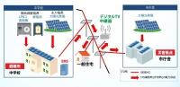 地域マイクログリッドの電力供給イメージ