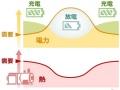 川重、ガスタービン自家発と太陽光、蓄電池を協調制御