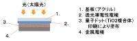 量子ドット太陽電池の模式図