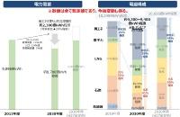 「次期エネルギー基本計画」(素案)で示され電源構成の想定
