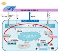 廃棄太陽光パネルスマート回収システムの仕組み