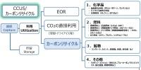 CCUS(CO2の分離・回収・利用)、カーボンリサイクル技術の全体概要