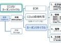 経産省、「カーボンリサイクル技術ロードマップ」改訂、DAC、合成燃料を追加