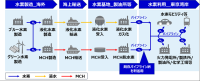 東京湾岸エリアにおけるCO2フリー水素サプライチェーン