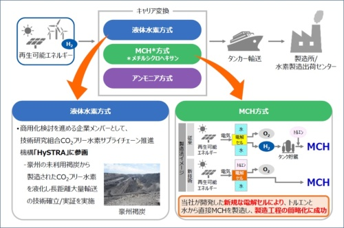 図3●CO2フリー水素サプライチェーンの構築に向けた取り組み