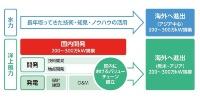 東電グループの再エネ戦略