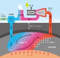 CO2地熱発電の概念図