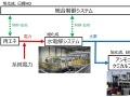 100MW級の大規模水電解、旭化成と日揮が実証
