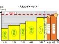 太陽光第9回入札、平均落札価格は10.6円、「ミドル」案件が急増