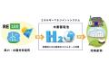 地産品を再エネでブランド化、東大と石川県企業が連携