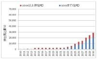 太陽電池パネルの排出見込み量。寿命25 年の場合