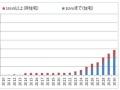 埼玉県で太陽光パネルのリユース・リサイクル、住宅用で実証