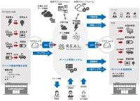 R.E.A.L.New Energy Platformの概要)