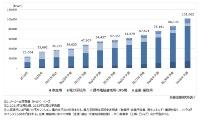 定置用蓄電池(ESS)の設置先別世界市場規模推移・予測