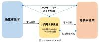 オフサイト型のPPA(電力購入契約)サービス事業の仕組み