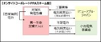 オンサイト型コーポレートPPAのスキーム