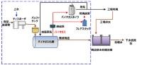 食品工場におけるシステム例