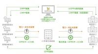 コーポレートPPAオークションのビジネスモデル