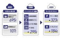 エネルギーソリューションによるCO2削減の仕組み
