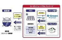 エネルギーサービス契約の流れ