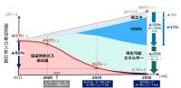 NTTグループの温室効果ガス排出量の削減イメージ
