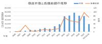 太陽光関連事業者の倒産件数と負債総額の推移