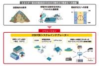 ソーラーフロンティアの事業構造改革のイメージ