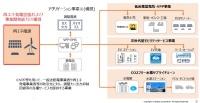 ENEOSの再エネ関連事業の将来イメージ