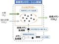 バイオリアクターによるメタン合成、東ガスなど研究