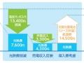 「太陽光+蓄電池」でも経済性、Looopが住宅向け新サービス