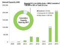 米機関が「太陽光+リチウム電池」をコスト分析、その結果は?